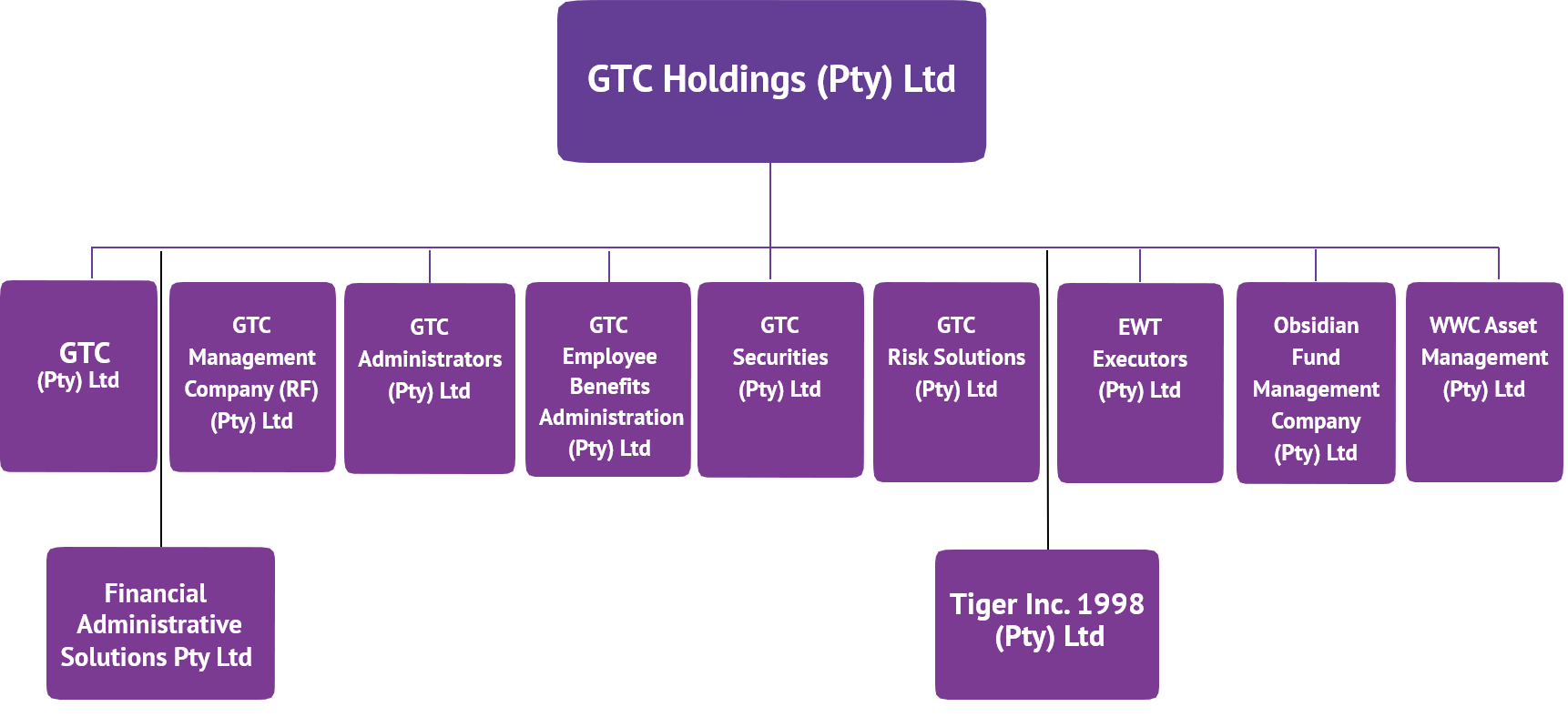 GTC organogram